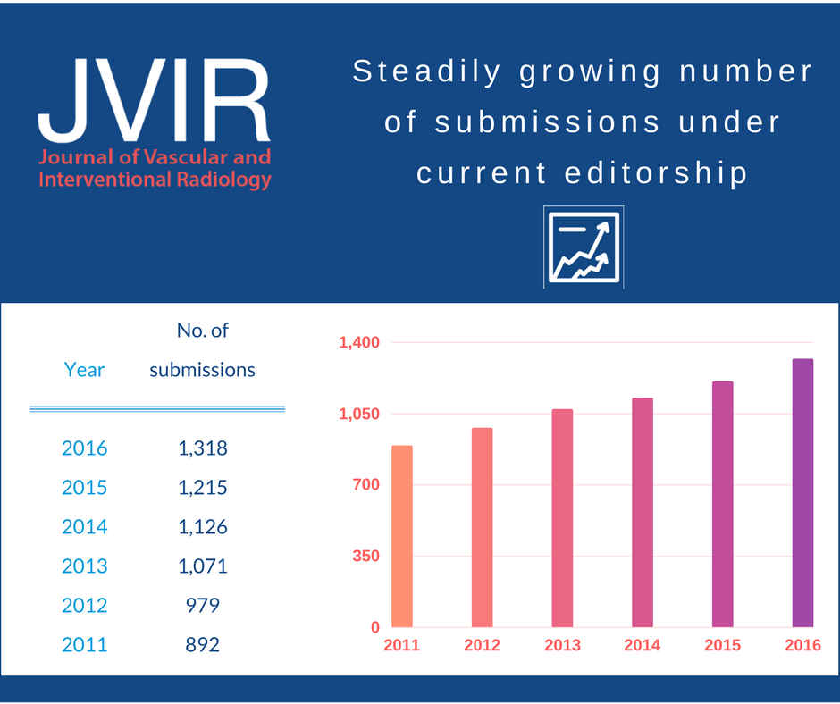 JVIR submissions