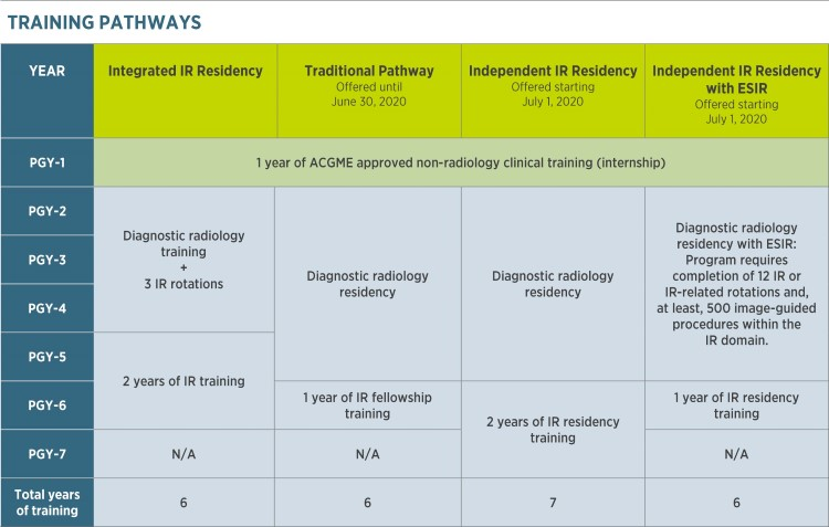 Training Pathways table