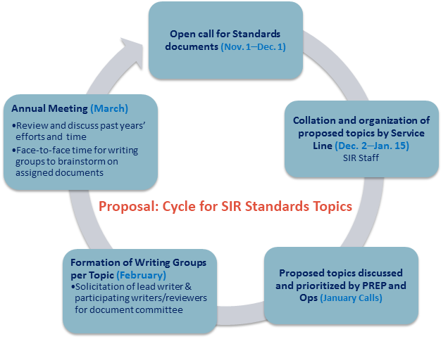 "<p>Topics for Standards document development are solicited through an annual survey that allows SIR members the opportunity to submit topics for consideration.  <a title=""Guidelines by topic"" href=""/link/69c67edcfede4248b72ab625467a3f19.aspx"" target=""_blank"">Access a complete list of published standards</a>.</p>"