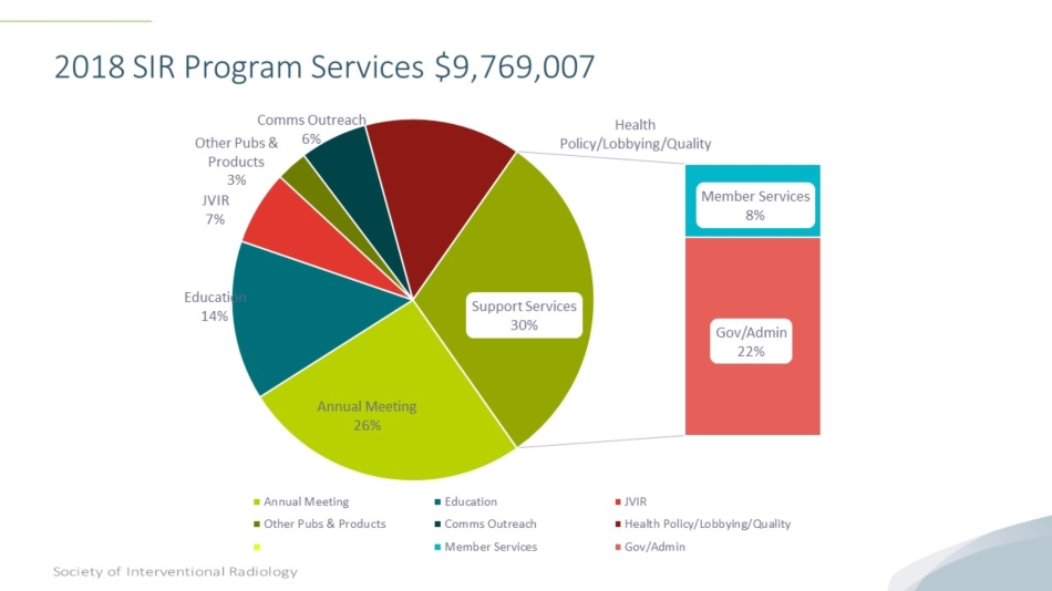 2018 SIR Programs and services pie chart