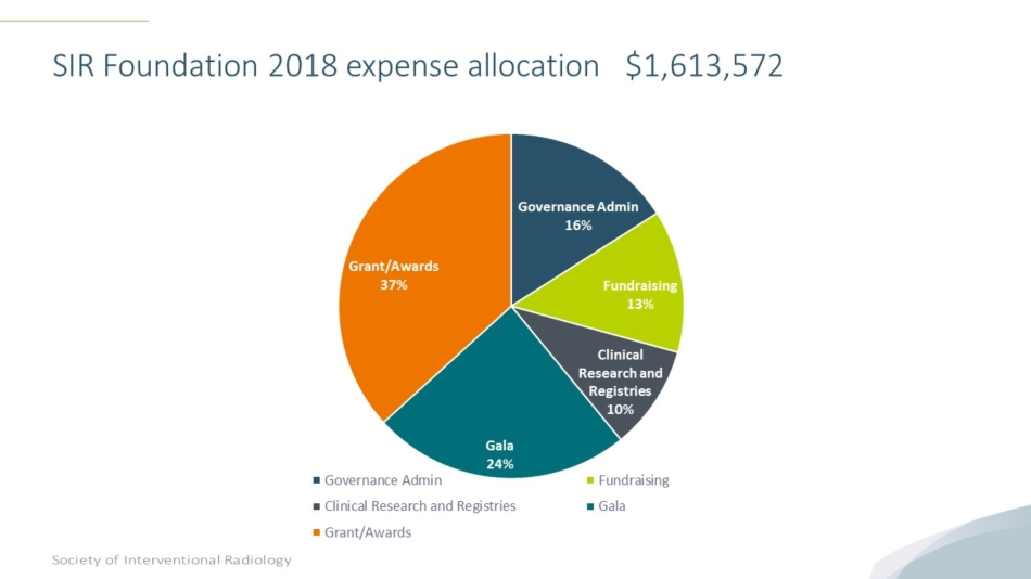 2018 SIR Foundation Expense Allocations pie chart