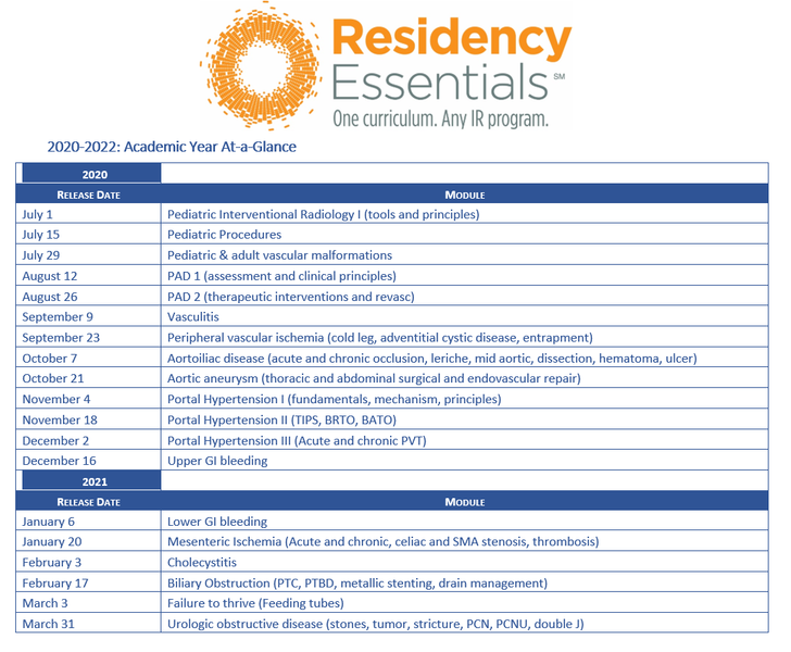 Residency Essentials  module release calendar. 2020 - 2022: Academic year at a glance.